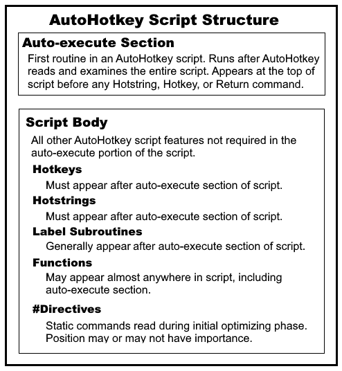 How AutoHotkey Reads Scripts (AutoHotkey Script Structure) | Jack's